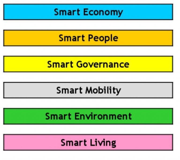 Ranking-European-Smart-Cities