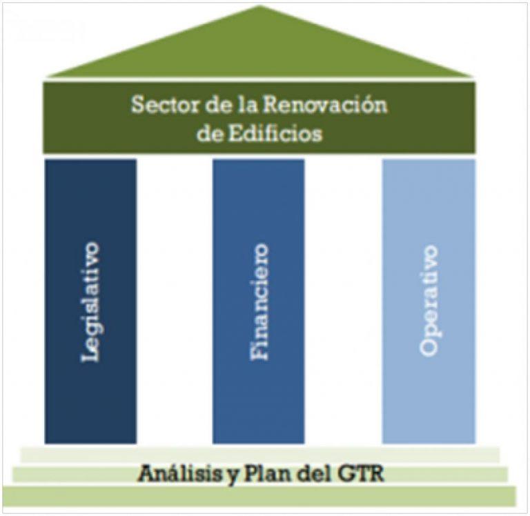 pilares-fundamentales-rehabilitacion-energetica-edificios