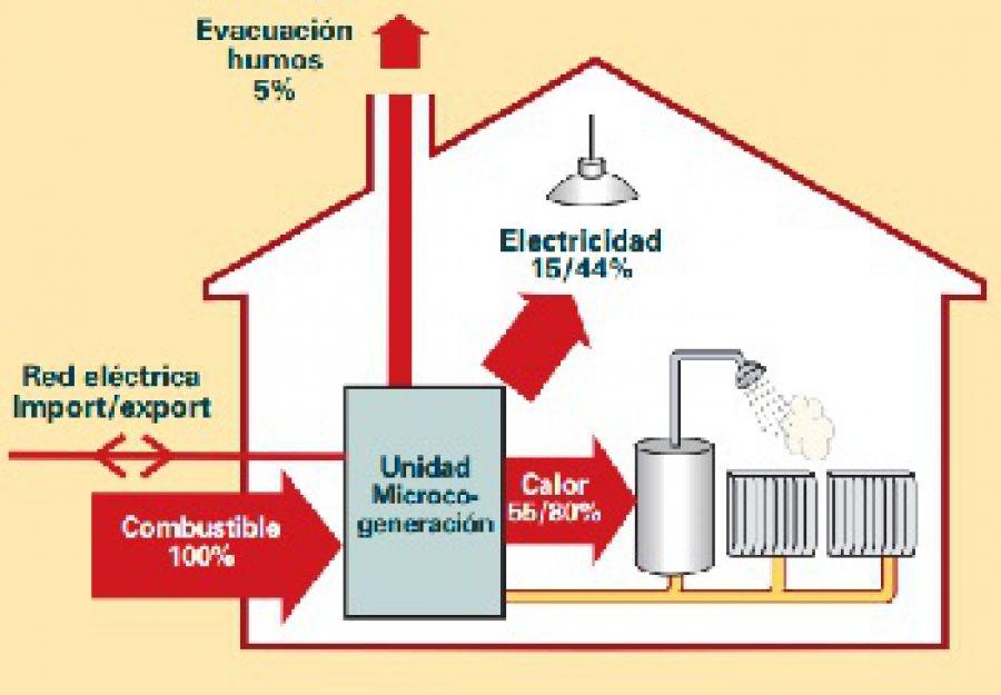 ventajas-ejemplos-microgeneracion-edificios
