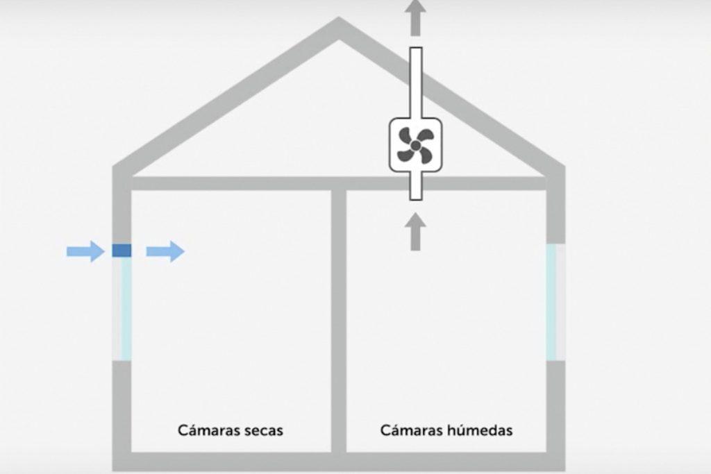 ahorro-energia-ventilacion-mecanica