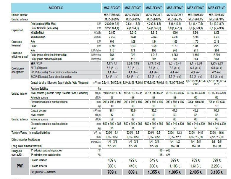 acondicionario-aire-eficiente-economico