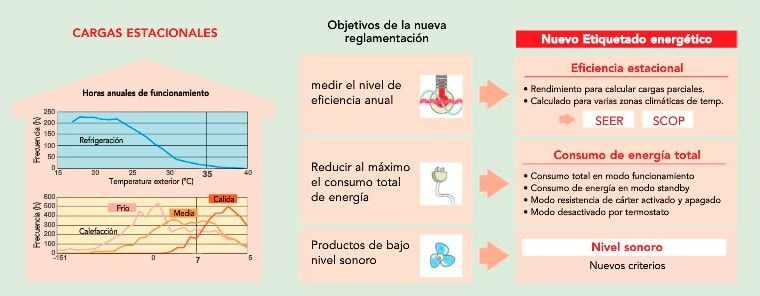 aire-acondicionado-eficiente-economico