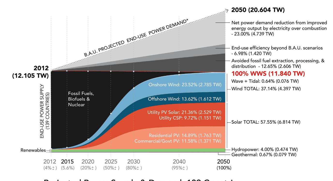 energias-renovables-prevision