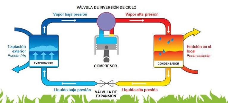 bomba-calor-eficiente-funcionamiento