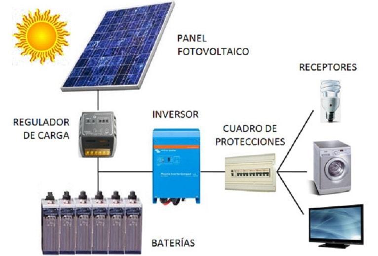 funcionamiento-instalacion-paneles-fotovoltaicos