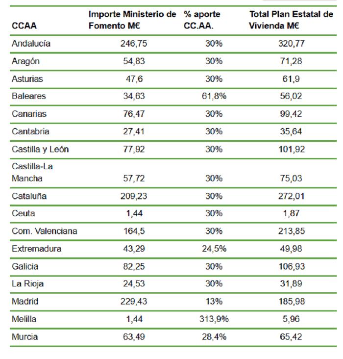 ayudas-rehabilitacion-eficiencia-energetica-CCAA-viviendas