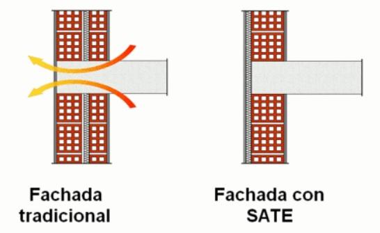eliminacion-puentes-termicos