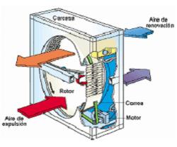 recuperador-calor-flujo-rotativo