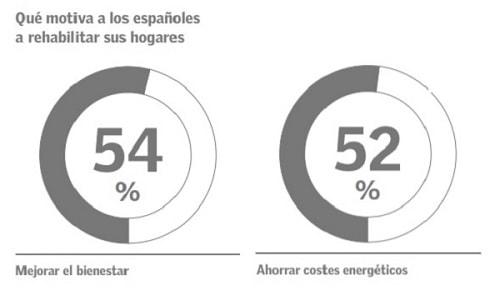 rehabilitacion-energetica-espana