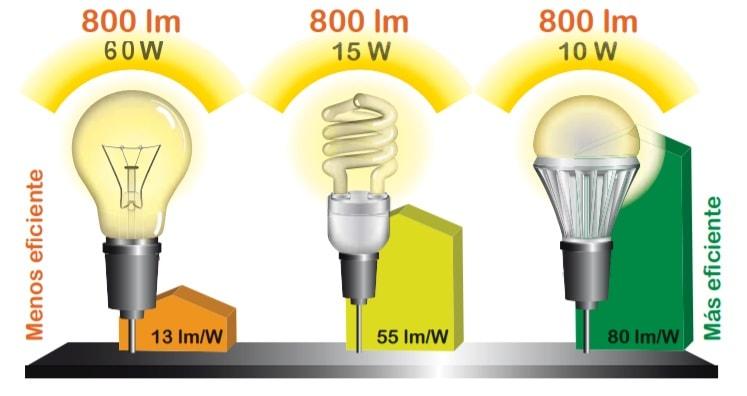 ahorro-energia-elegir-led-bombilla