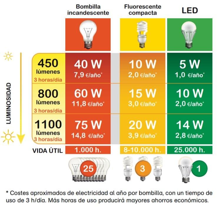 ahorro-energia-vivienda-led
