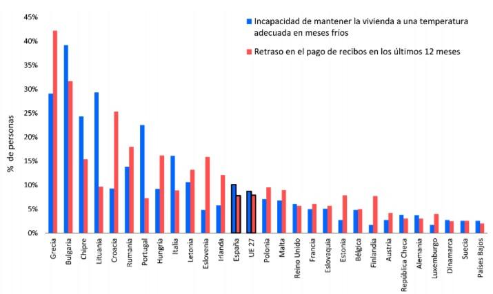 grafico-pobreza-energetica-Europa