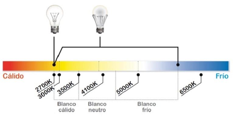 luz-led-color