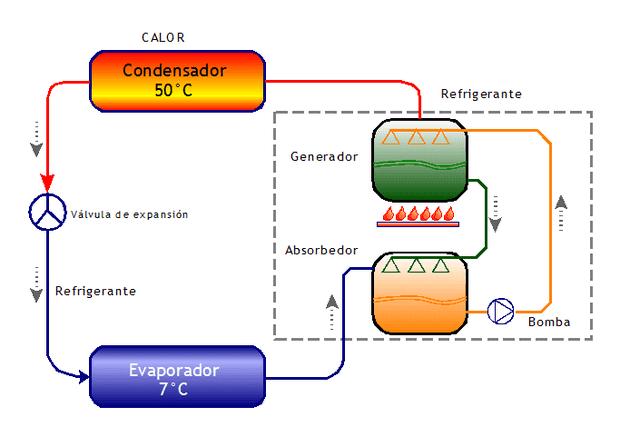 frio-solar-esquema-funcionamiento