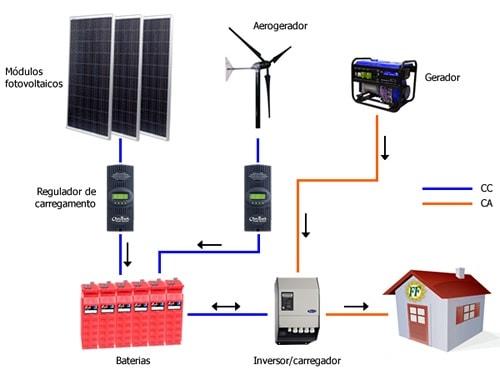 placa-fotovoltaica-baterias-solares