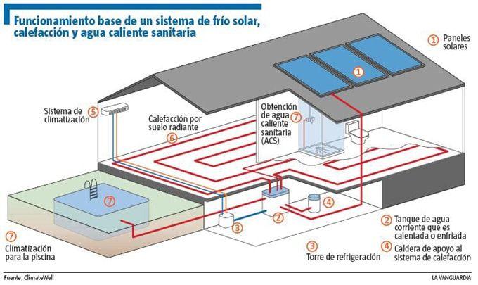 solar-frio-funcionamiento