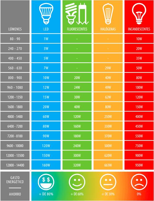 led-equivalencia-eficiencia-ahorro