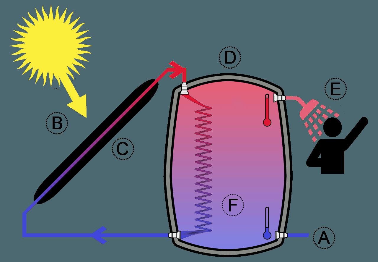funcionamiento-termodinamica-calefaccion