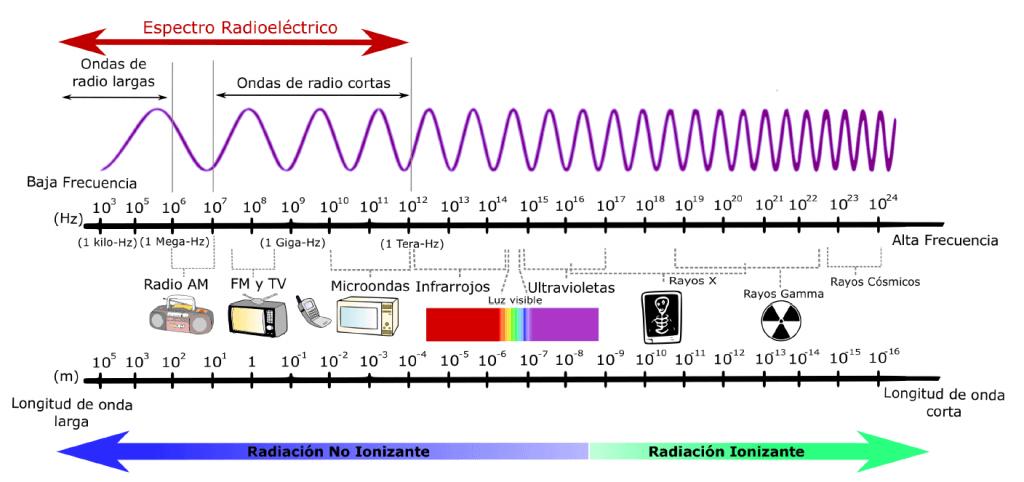 espectro-infrarrojos