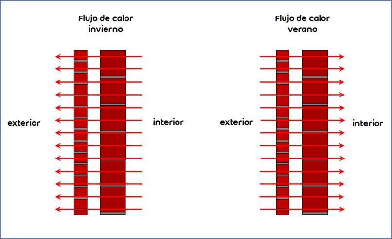 flujo-calor-cerramiento