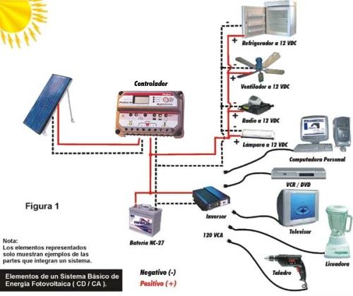 esquema-panel-fotovoltaico