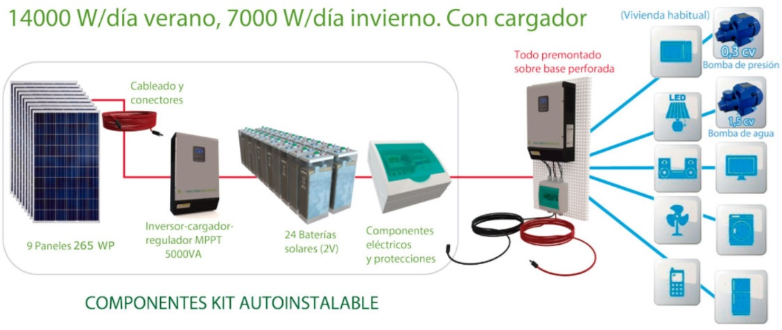 kit-autoconsumo-fotovoltaico