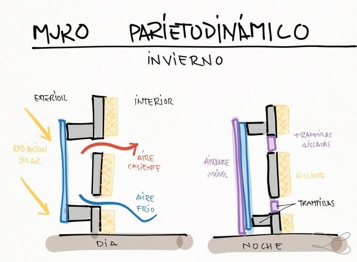 muro-parietodinamico-sistema-pasivo