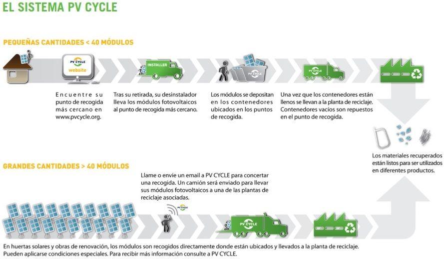 como-se-reciclan-paneles-solares-fotovoltaicos
