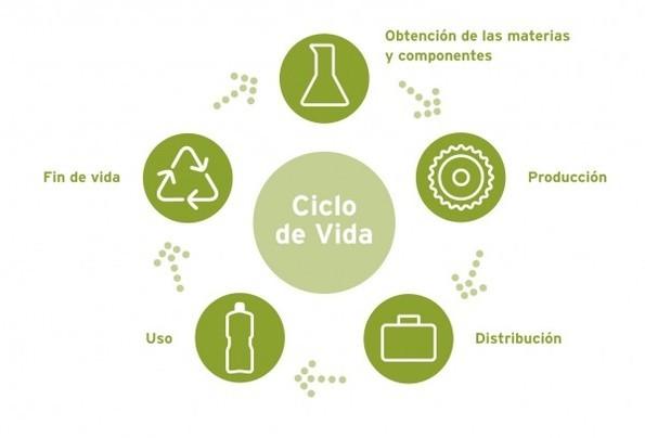diseno-ecologico-sostenible-ciclo-vida-producto