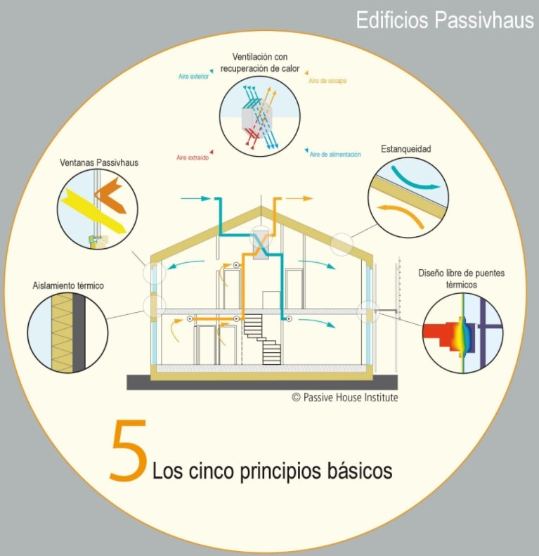 edificios-passivhaus-principios-basicos