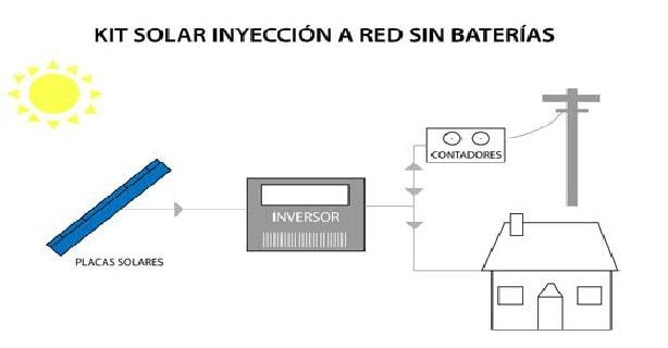 autoconsumo-fotovoltaico-placas-solares-kit-sin-baterias