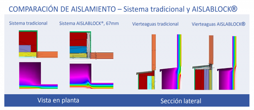 comparacion-sistema-tradicional-aislablock
