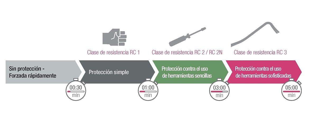 clases-resistencias-ventanas