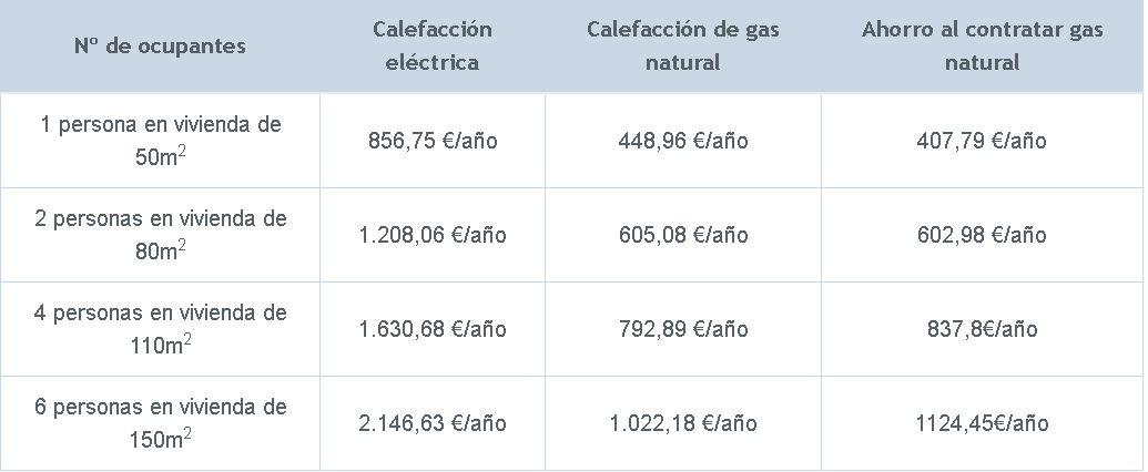 tabla-precios-calefaccion-electrica
