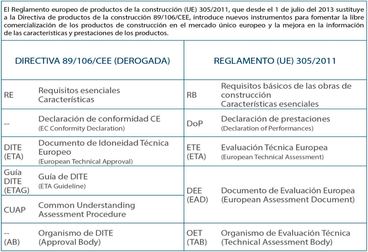reglamento-europeo-construccion