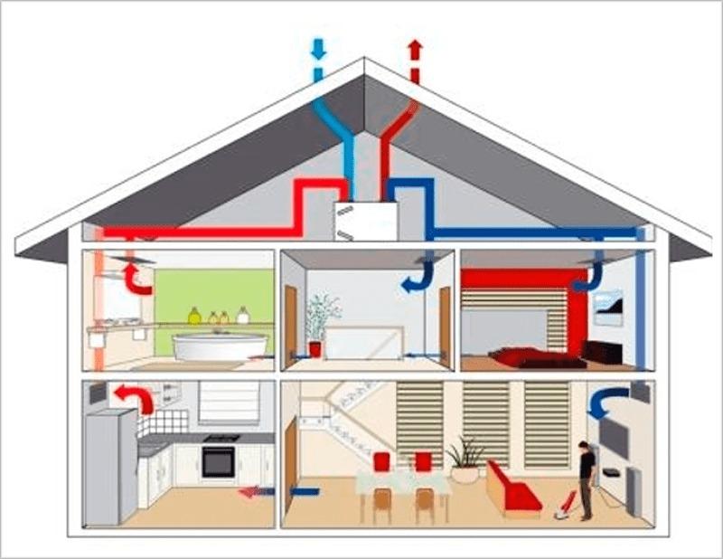 ventilación-mecánica-controlada
