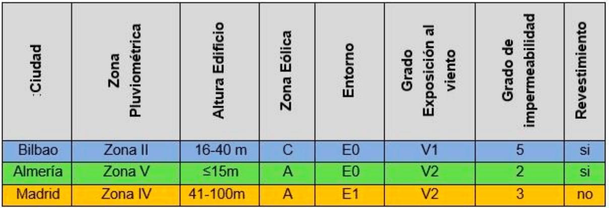 tabla-fachadas-zona-geografica