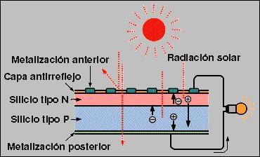 Texto alt: proceso-efecto-fotovoltaico