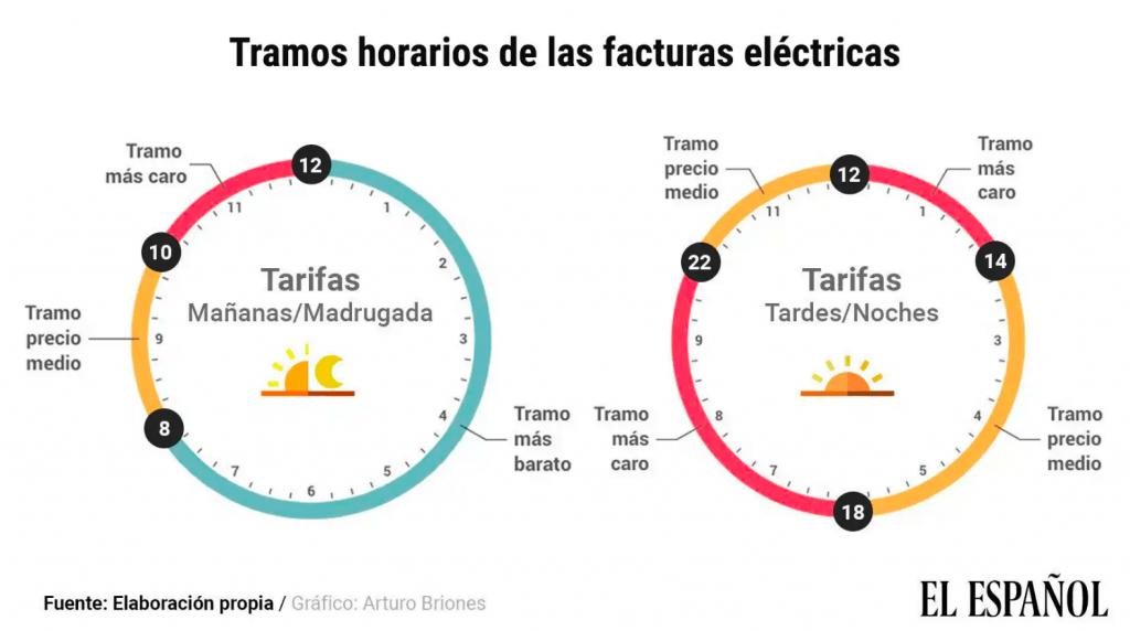 grafico-horas-factura-luz- cambio-regulatorio