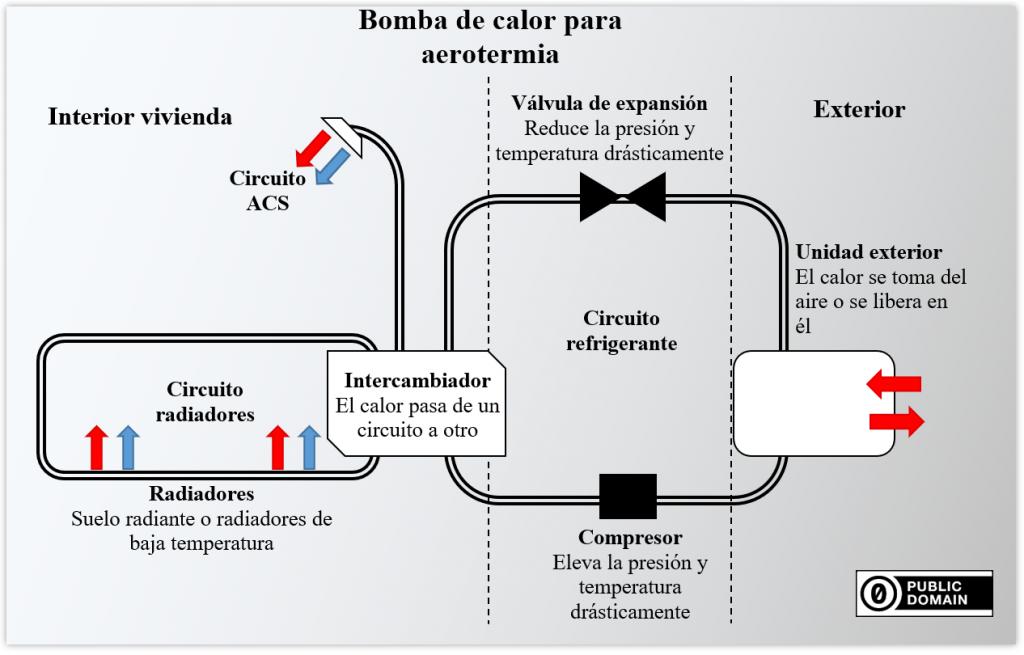 sistema-refrigerar-calentar-hogar