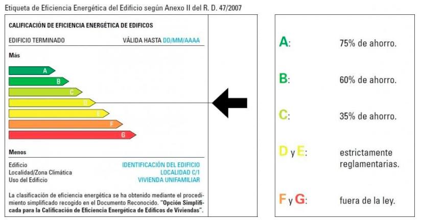 etiqueta-eficiencia-energetica-min
